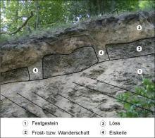 Bodenausfschluss mit Eiskeil